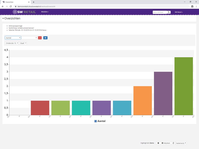 Grafiek in SW-Retail bedrijfssoftware