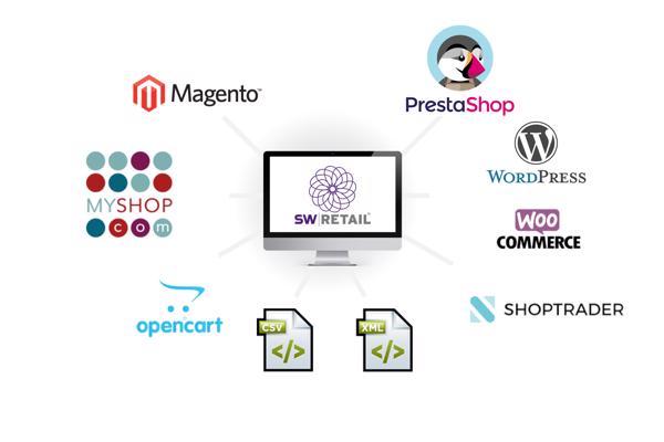 SW-Retail koppelingen met webshop platformen